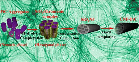 From Chromonic Self-Assembly to Hollow Carbon Nanofibers: Efficient Materials in Supercapacitor and Vapor-Sensing Applications